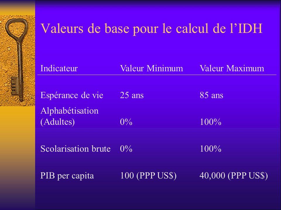 Valeurs de base pour le calcul de lIDH IndicateurValeur MinimumValeur Maximum Espérance de vie25 ans85 ans Alphabétisation (Adultes)0%100% Scolarisati