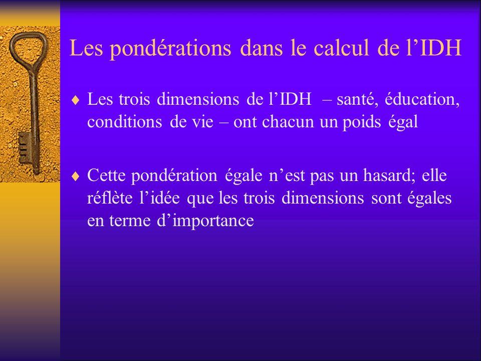 Les pondérations dans le calcul de lIDH Les trois dimensions de lIDH – santé, éducation, conditions de vie – ont chacun un poids égal Cette pondératio