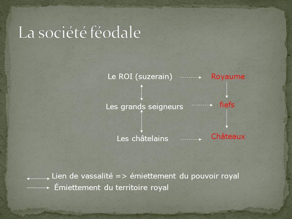 Le ROI (suzerain) Les grands seigneurs Les châtelains Royaume fiefs Châteaux Lien de vassalité => émiettement du pouvoir royal Émiettement du territoi