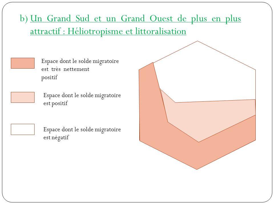 b)Un Grand Sud et un Grand Ouest de plus en plus attractif : Héliotropisme et littoralisation Espace dont le solde migratoire est très nettement posit