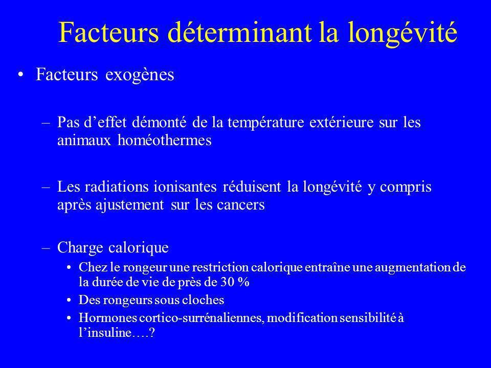 Facteurs déterminant la longévité Facteurs exogènes –Pas deffet démonté de la température extérieure sur les animaux homéothermes –Les radiations ioni