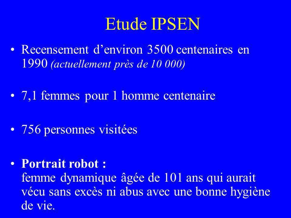 Etude IPSEN Recensement denviron 3500 centenaires en 1990 (actuellement près de 10 000) 7,1 femmes pour 1 homme centenaire 756 personnes visitées Port