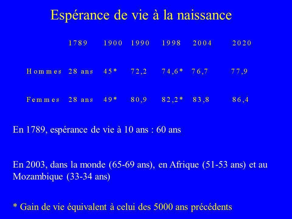 Espérance de vie à la naissance En 1789, espérance de vie à 10 ans : 60 ans En 2003, dans la monde (65-69 ans), en Afrique (51-53 ans) et au Mozambiqu