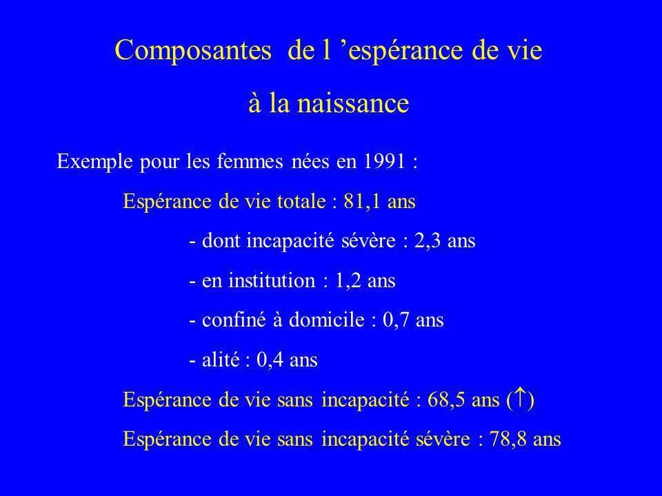 Composantes de l espérance de vie à la naissance Exemple pour les femmes nées en 1991 : Espérance de vie totale : 81,1 ans - dont incapacité sévère :