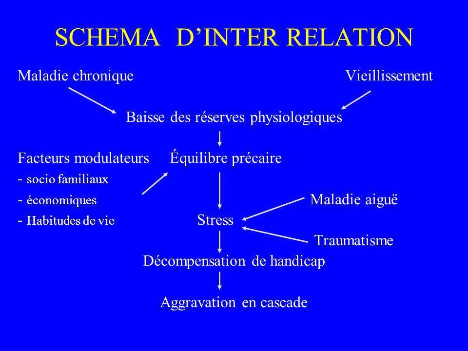 SCHEMA DINTER RELATION Maladie chroniqueVieillissement Baisse des réserves physiologiques Facteurs modulateurs Équilibre précaire - socio familiaux -