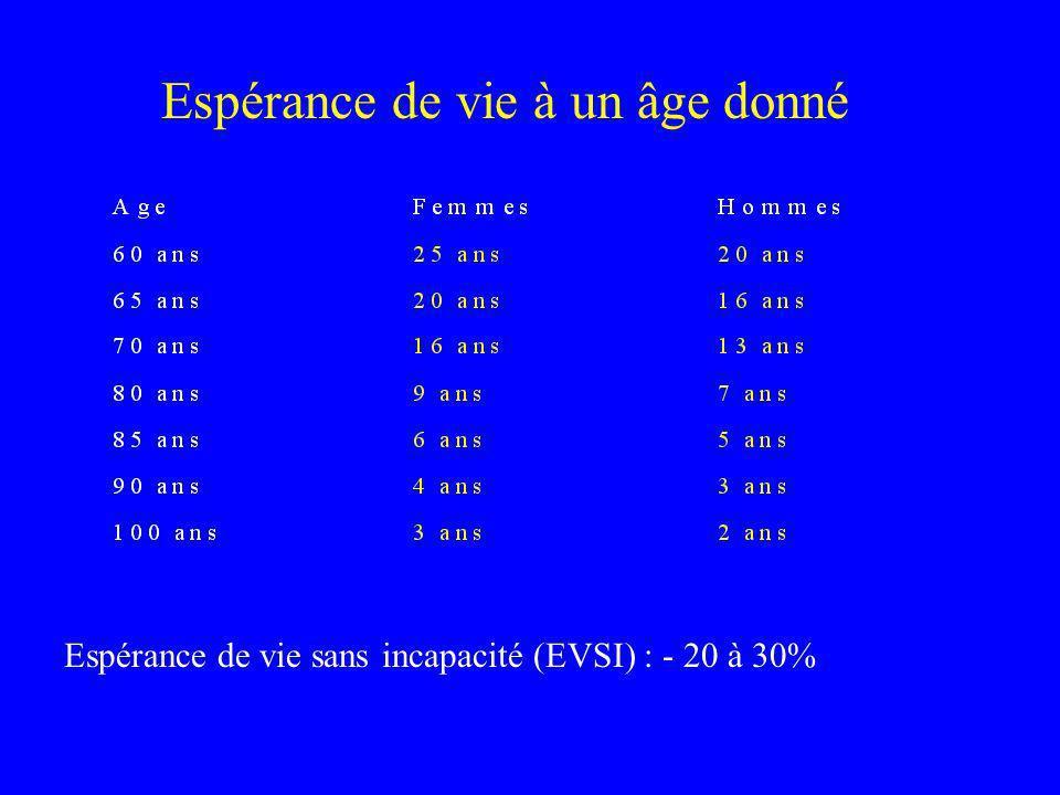 Espérance de vie à un âge donné Espérance de vie sans incapacité (EVSI) : - 20 à 30%