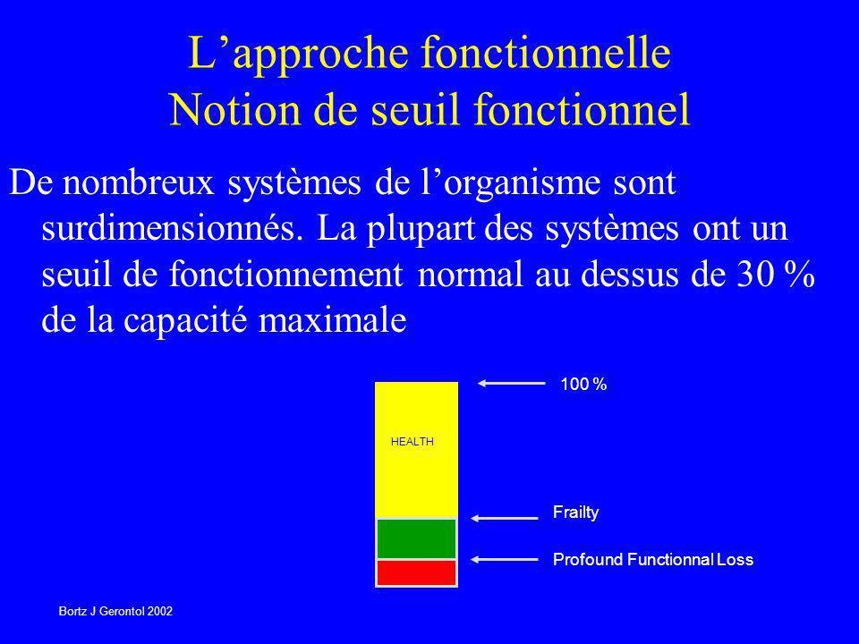 Lapproche fonctionnelle Notion de seuil fonctionnel De nombreux systèmes de lorganisme sont surdimensionnés. La plupart des systèmes ont un seuil de f