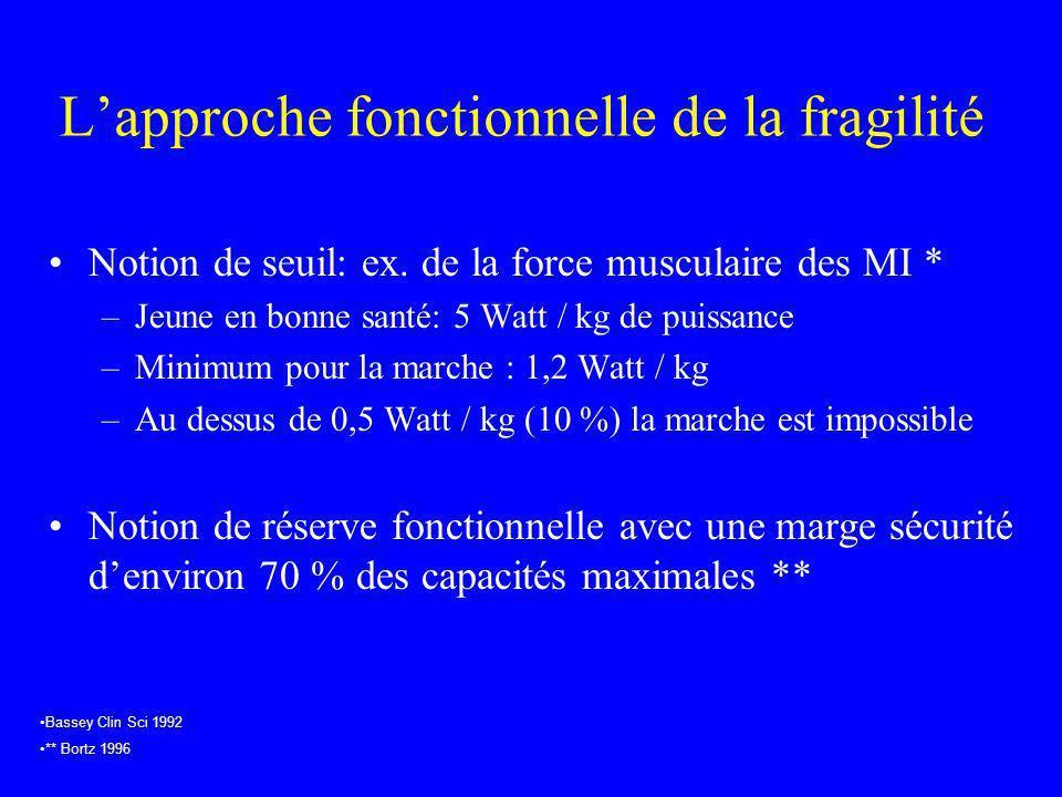 Lapproche fonctionnelle de la fragilité Notion de seuil: ex. de la force musculaire des MI * –Jeune en bonne santé: 5 Watt / kg de puissance –Minimum