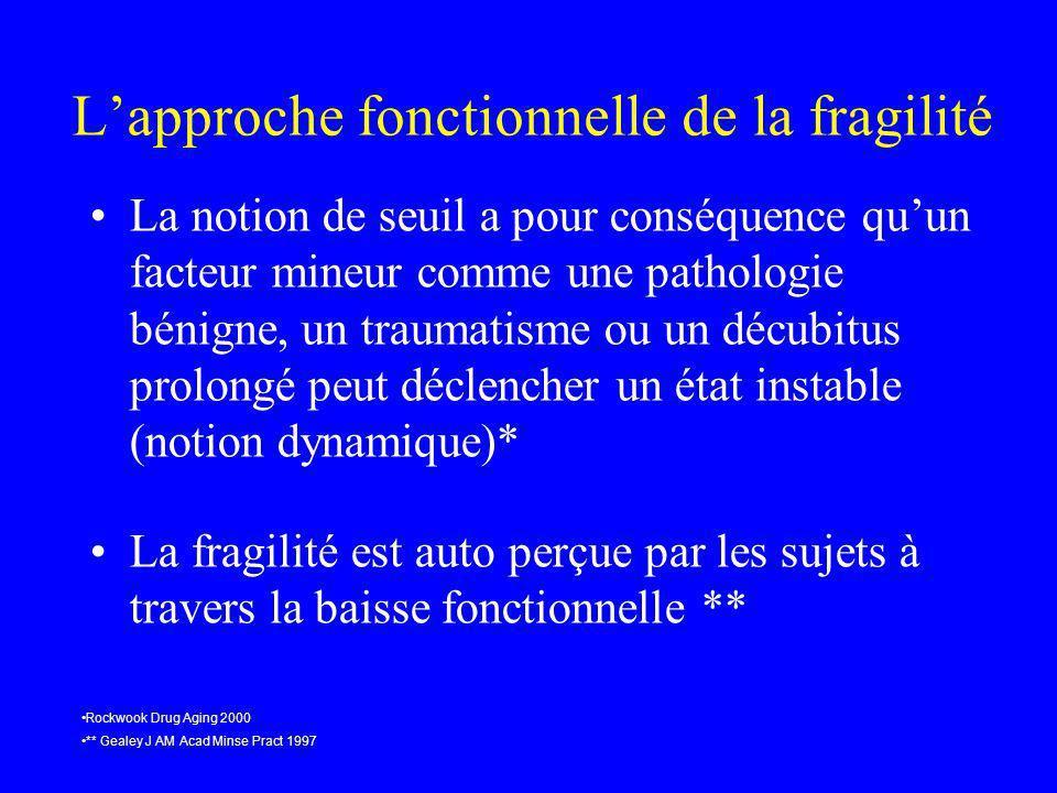Lapproche fonctionnelle de la fragilité La notion de seuil a pour conséquence quun facteur mineur comme une pathologie bénigne, un traumatisme ou un d