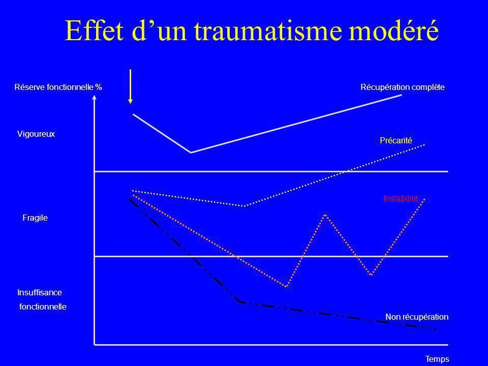 Effet dun traumatisme modéré Réserve fonctionnelle % Vigoureux Fragile Insuffisance fonctionnelle Temps Récupération complète Précarité Instabilité No