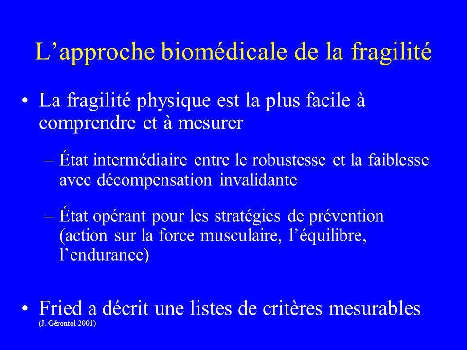 Lapproche biomédicale de la fragilité La fragilité physique est la plus facile à comprendre et à mesurer –État intermédiaire entre le robustesse et la