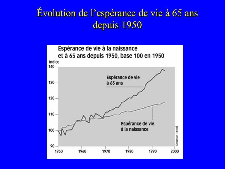 Évolution de lespérance de vie à 65 ans depuis 1950