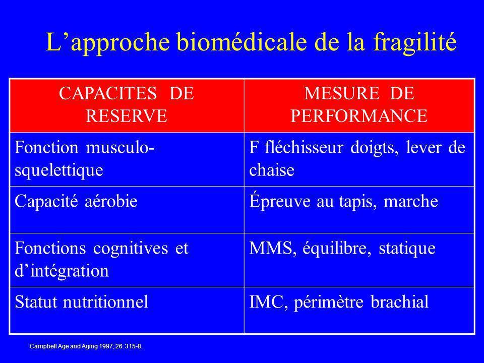 Lapproche biomédicale de la fragilité CAPACITES DE RESERVE MESURE DE PERFORMANCE Fonction musculo- squelettique F fléchisseur doigts, lever de chaise
