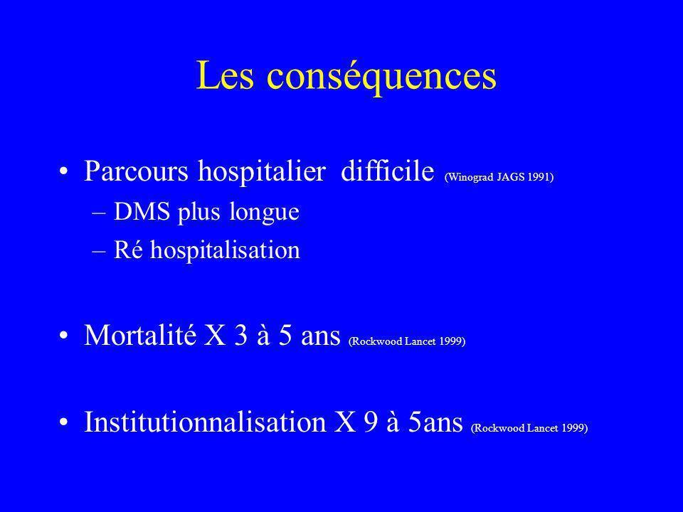Parcours hospitalier difficile (Winograd JAGS 1991) –DMS plus longue –Ré hospitalisation Mortalité X 3 à 5 ans (Rockwood Lancet 1999) Institutionnalis