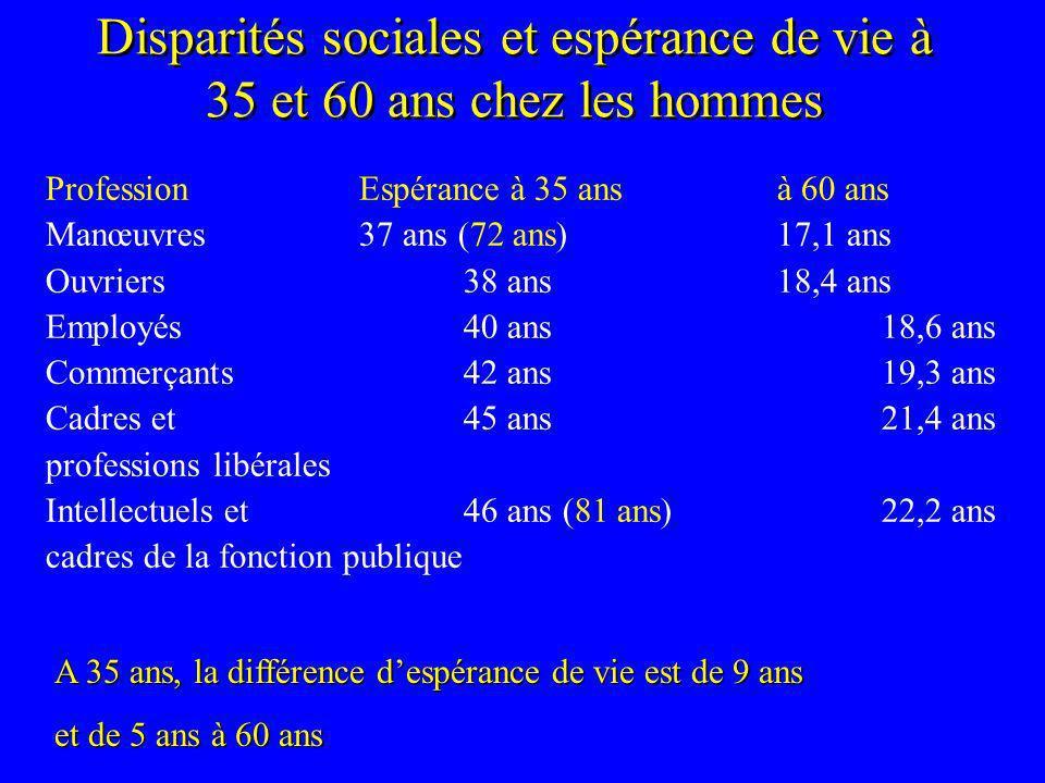 Disparités sociales et espérance de vie à 35 et 60 ans chez les hommes ProfessionEspérance à 35 ansà 60 ans Manœuvres37 ans (72 ans)17,1 ans Ouvriers3