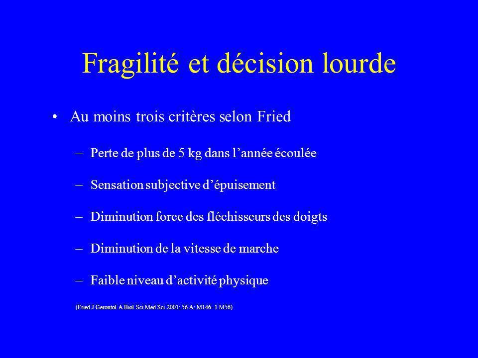 Fragilité et décision lourde Au moins trois critères selon Fried –Perte de plus de 5 kg dans lannée écoulée –Sensation subjective dépuisement –Diminut