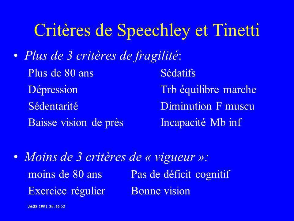 Critères de Speechley et Tinetti Plus de 3 critères de fragilité: Plus de 80 ansSédatifs DépressionTrb équilibre marche SédentaritéDiminution F muscu