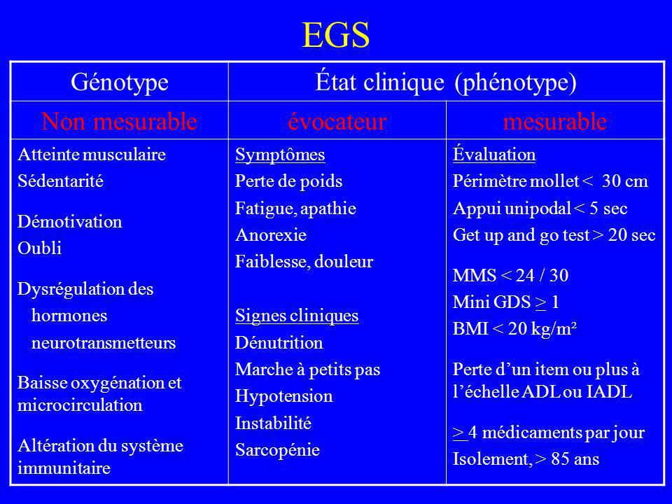 EGS GénotypeÉtat clinique (phénotype) Non mesurableévocateurmesurable Atteinte musculaire Sédentarité Démotivation Oubli Dysrégulation des hormones ne