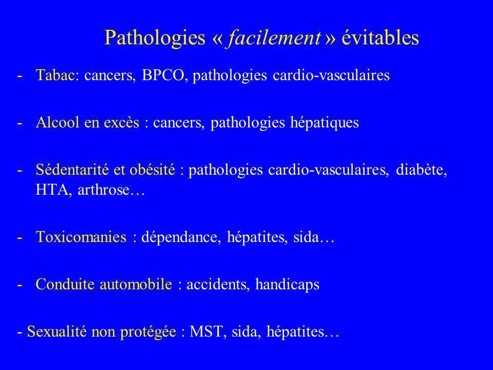 Pathologies « facilement » évitables -Tabac: cancers, BPCO, pathologies cardio-vasculaires -Alcool en excès : cancers, pathologies hépatiques -Sédenta