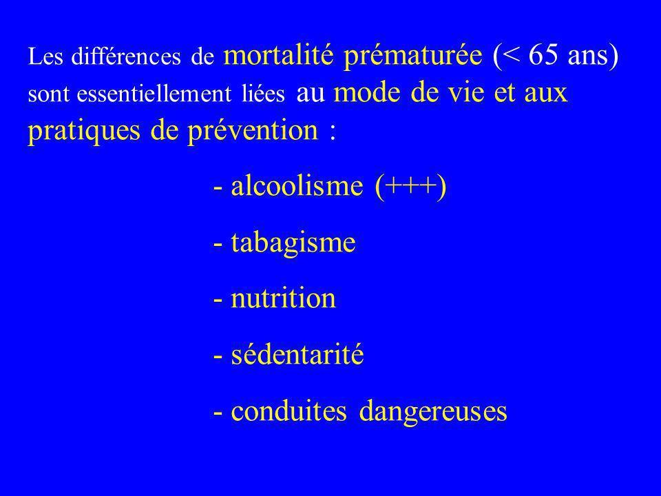 Les différences de mortalité prématurée (< 65 ans) sont essentiellement liées au mode de vie et aux pratiques de prévention : - alcoolisme (+++) - tab