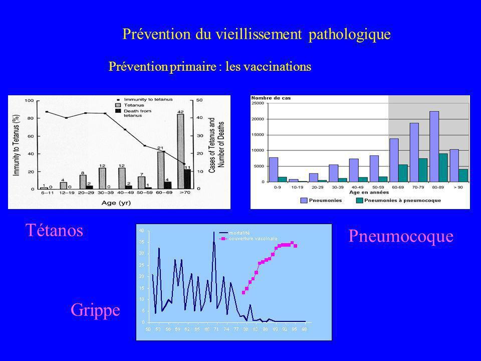Prévention du vieillissement pathologique Prévention primaire : les vaccinations Tétanos Grippe Pneumocoque