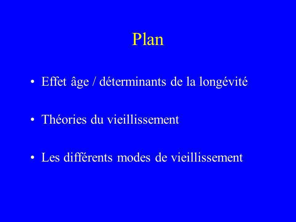 Plan Effet âge / déterminants de la longévité Théories du vieillissement Les différents modes de vieillissement