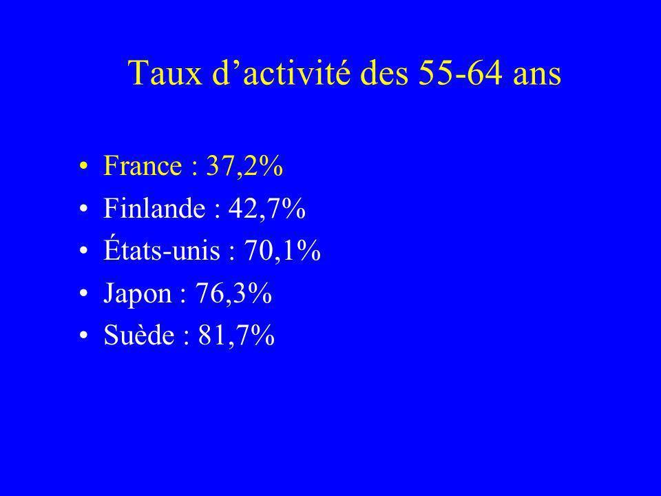 Taux dactivité des 55-64 ans France : 37,2% Finlande : 42,7% États-unis : 70,1% Japon : 76,3% Suède : 81,7%