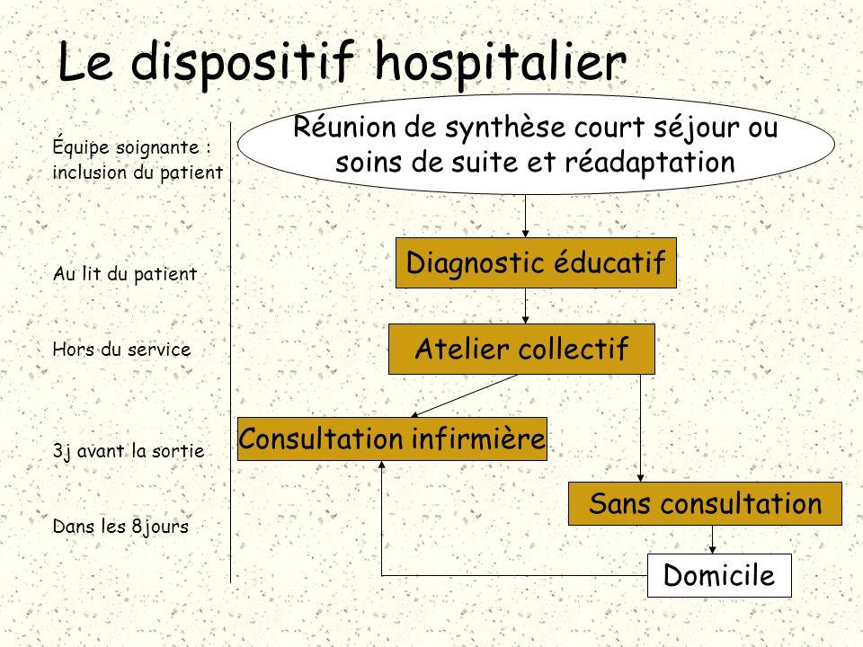 Le dispositif hospitalier Réunion de synthèse court séjour ou soins de suite et réadaptation Diagnostic éducatif Atelier collectif Consultation infirm
