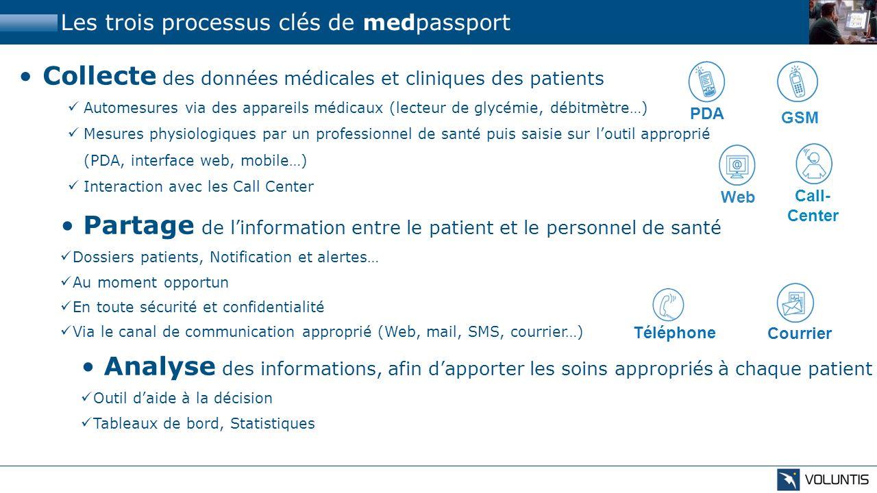 Les trois processus clés de medpassport Collecte des données médicales et cliniques des patients Automesures via des appareils médicaux (lecteur de gl