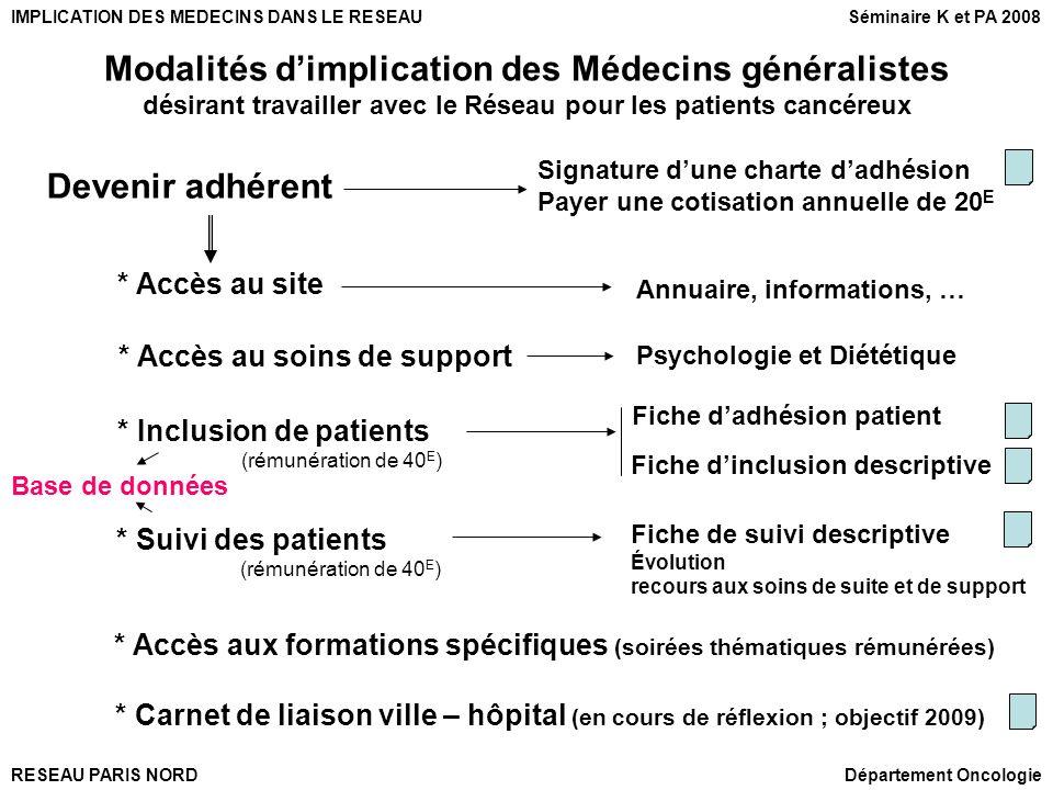 RESEAU PARIS NORD IMPLICATION DES MEDECINS DANS LE RESEAU Département Oncologie * Carnet de liaison ville – hôpital (en cours de réflexion ; objectif