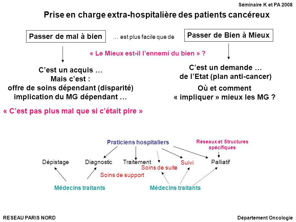 RESEAU PARIS NORDDépartement Oncologie Séminaire K et PA 2008 « Le Mieux est-il lennemi du bien » ? Prise en charge extra-hospitalière des patients ca