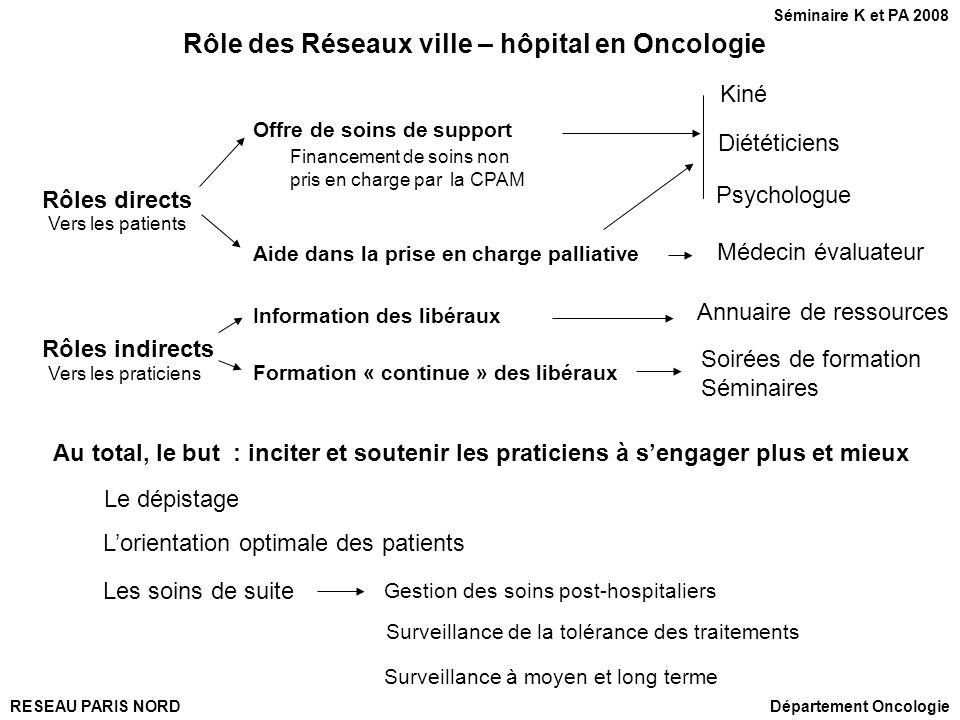 RESEAU PARIS NORDDépartement Oncologie Séminaire K et PA 2008 Rôle des Réseaux ville – hôpital en Oncologie Offre de soins de support Kiné Diététicien