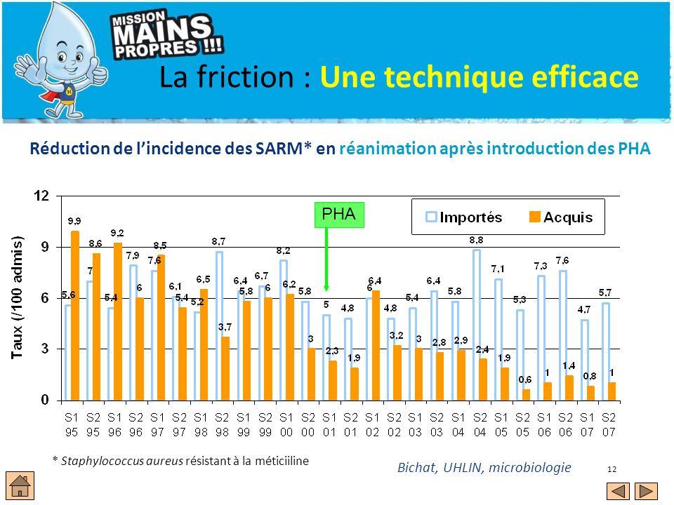 12 Réduction de lincidence des SARM* en réanimation après introduction des PHA Bichat, UHLIN, microbiologie La friction : Une technique efficace * Sta