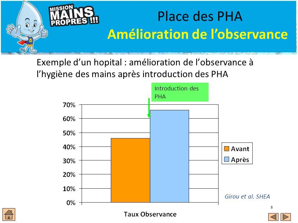 8 Place des PHA Amélioration de lobservance Exemple dun hopital : amélioration de lobservance à lhygiène des mains après introduction des PHA Girou et