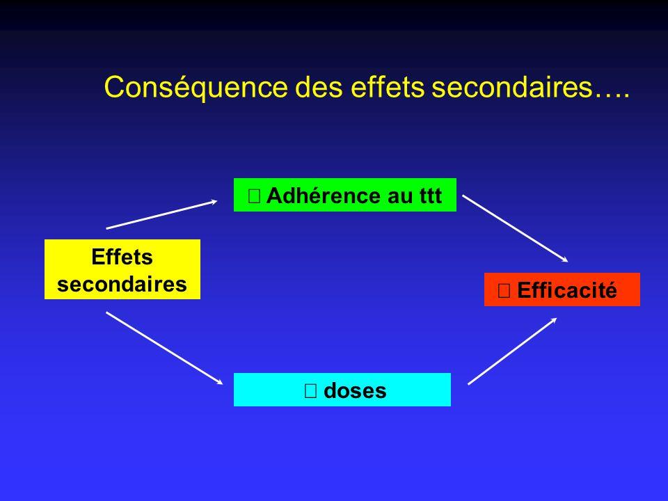 Conséquence des effets secondaires…. Effets secondaires Adhérence au ttt doses Efficacité
