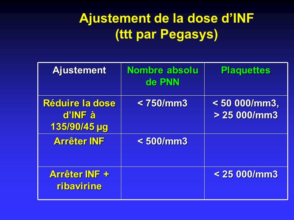 Ajustement de la dose dINF (ttt par Pegasys) < 25 000/mm3 Arrêter INF + ribavirine < 500/mm3 Arrêter INF 25 000/mm3 25 000/mm3 < 750/mm3 Réduire la do