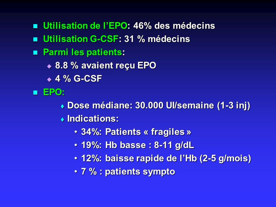 Utilisation de lEPO: 46% des médecins Utilisation de lEPO: 46% des médecins Utilisation G-CSF: 31 % médecins Utilisation G-CSF: 31 % médecins Parmi le