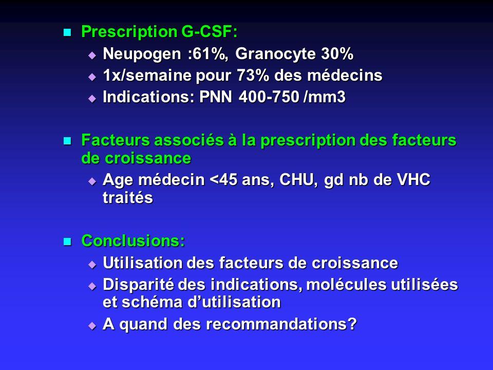 Prescription G-CSF: Prescription G-CSF: Neupogen :61%, Granocyte 30% Neupogen :61%, Granocyte 30% 1x/semaine pour 73% des médecins 1x/semaine pour 73%