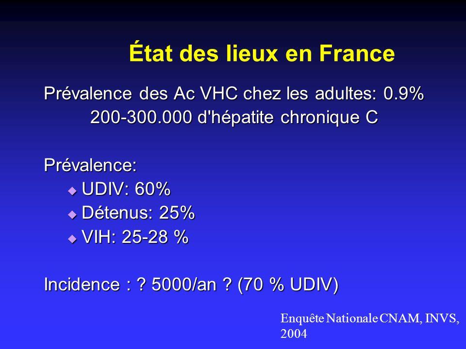 État des lieux en France Prévalence des Ac VHC chez les adultes: 0.9% 200-300.000 d'hépatite chronique C Prévalence: UDIV: 60% UDIV: 60% Détenus: 25%