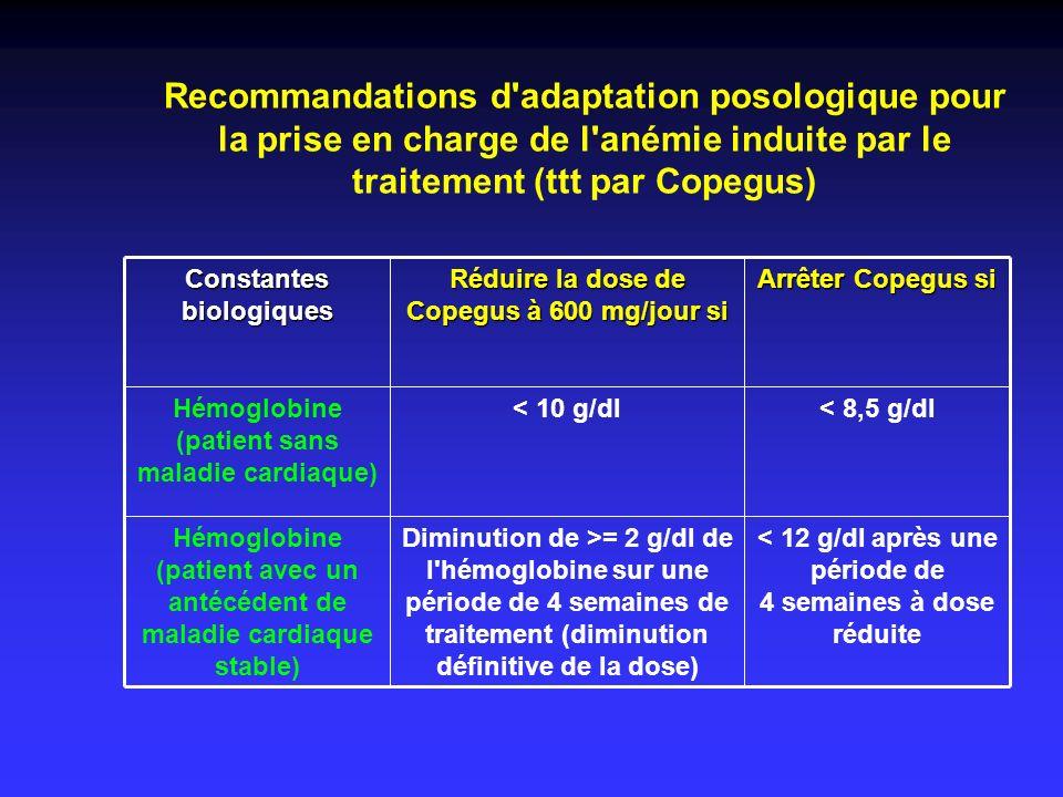 Recommandations d'adaptation posologique pour la prise en charge de l'anémie induite par le traitement (ttt par Copegus) < 12 g/dl après une période d