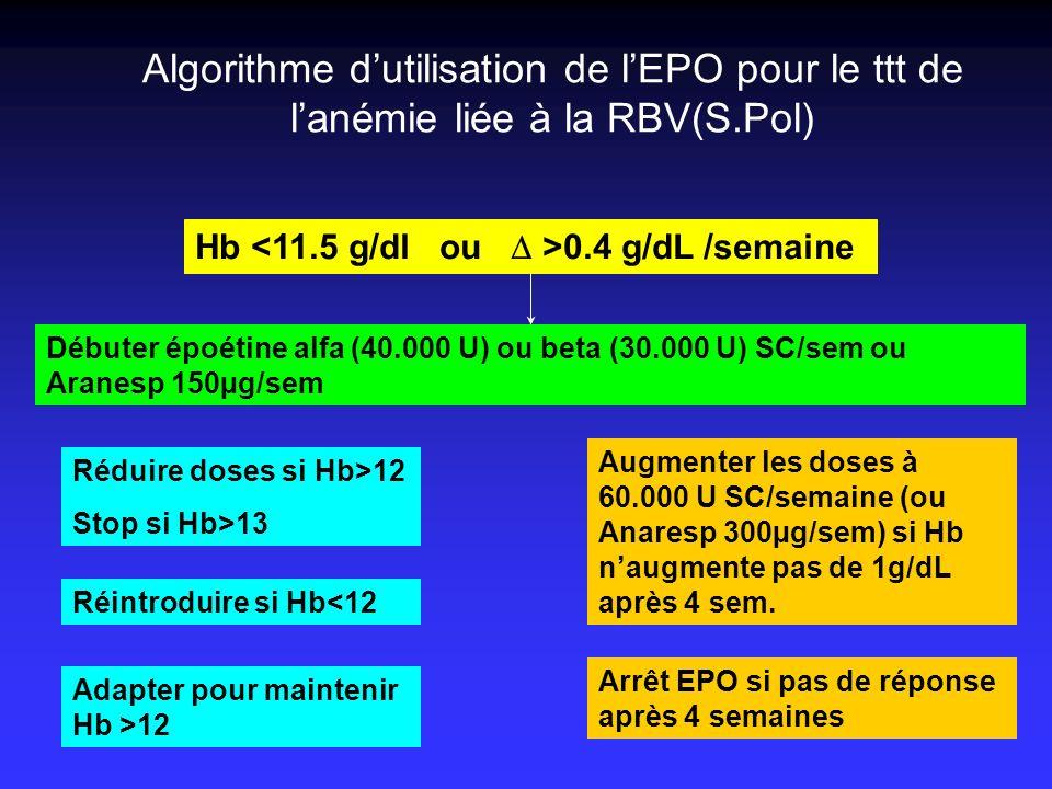 Algorithme dutilisation de lEPO pour le ttt de lanémie liée à la RBV(S.Pol) Hb 0.4 g/dL /semaine Débuter époétine alfa (40.000 U) ou beta (30.000 U) S