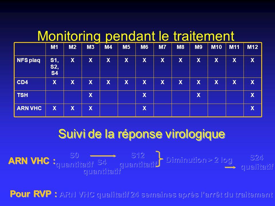 Monitoring pendant le traitement XXXXTSH XXXXXXXXXXXS1, S2, S4 NFS plaq X M11 XXXXXARN VHC XXXXXXXXXXXCD4 M12M10M9M8M7M6M5M4M3M2M1 Suivi de la réponse