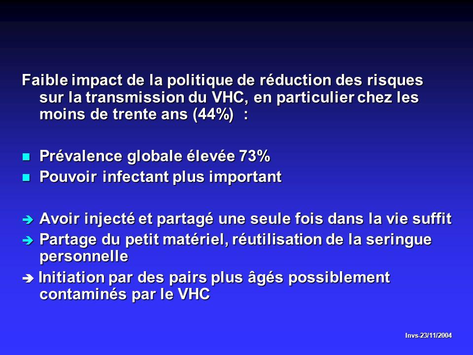 Faible impact de la politique de réduction des risques sur la transmission du VHC, en particulier chez les moins de trente ans (44%) : Prévalence glob