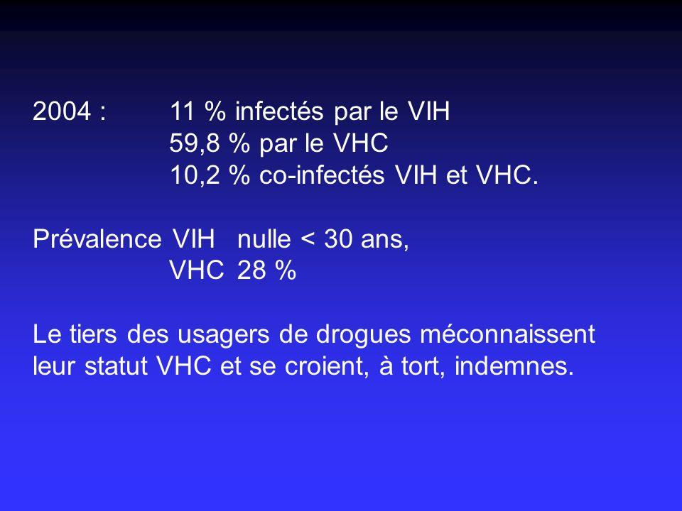 2004 : 11 % infectés par le VIH 59,8 % par le VHC 10,2 % co-infectés VIH et VHC. Prévalence VIH nulle < 30 ans, VHC 28 % Le tiers des usagers de drogu
