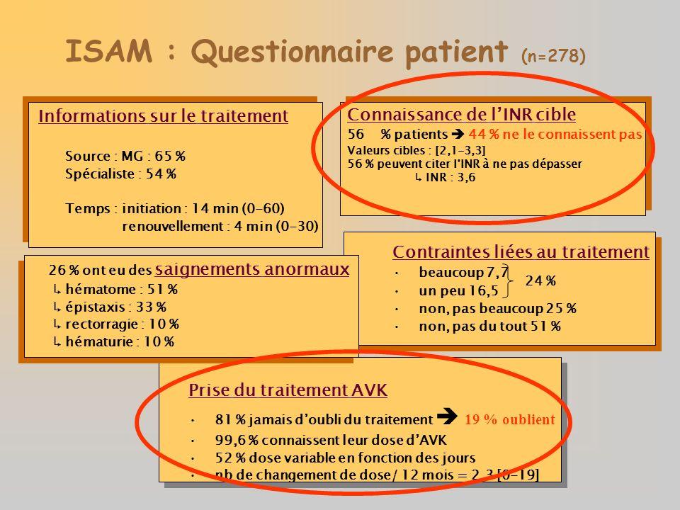 ISAM : Questionnaire patient (n=278) Source : MG : 65 % Spécialiste : 54 % Temps : initiation : 14 min (0-60) renouvellement : 4 min (0-30) Informatio
