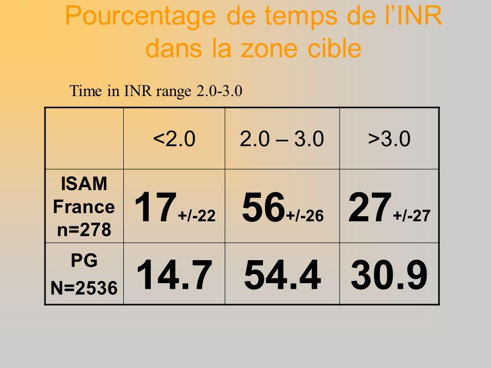 <2.02.0 – 3.0>3.0 ISAM France n=278 17 +/-22 56 +/-26 27 +/-27 PG N=2536 14.754.430.9 Time in INR range 2.0-3.0 Pourcentage de temps de lINR dans la z