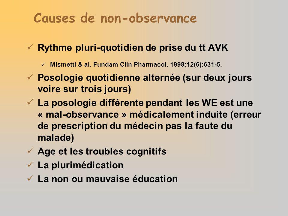 Causes de non-observance Rythme pluri-quotidien de prise du tt AVK Mismetti & al. Fundam Clin Pharmacol. 1998;12(6):631-5. Posologie quotidienne alter