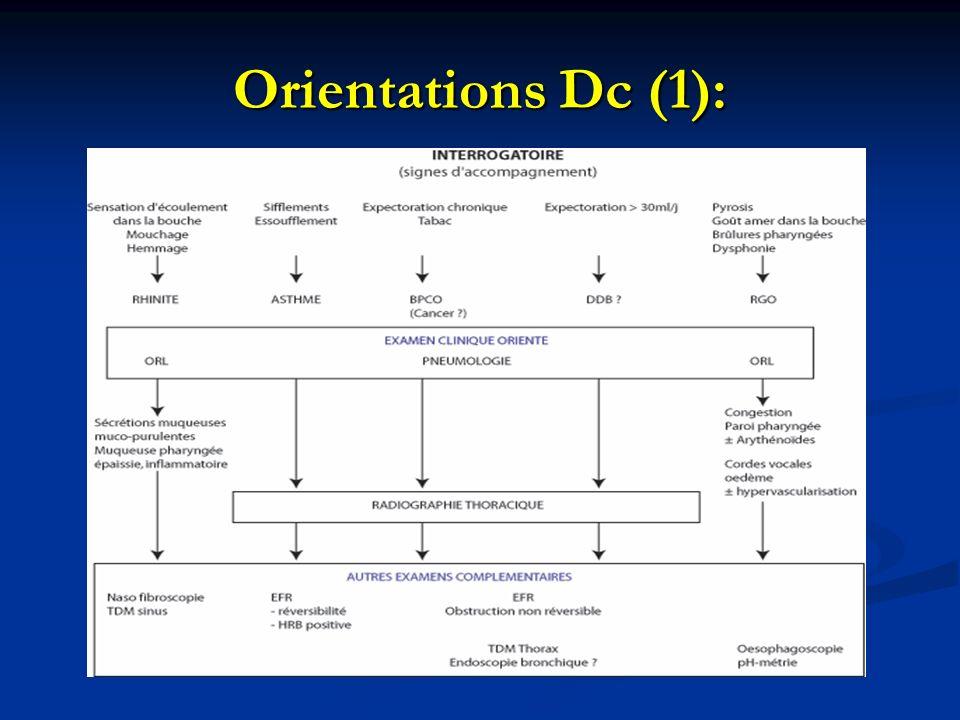 Orientations Dc (1):