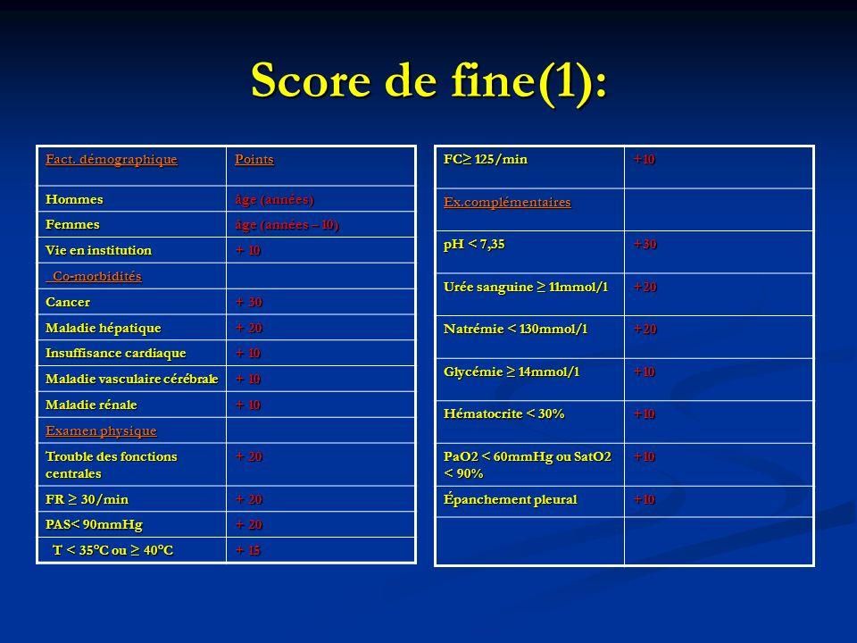 Score de fine(1): Fact. démographique Points Hommes âge (années) Femmes âge (années – 10) Vie en institution + 10 Co-morbidités Co-morbidités Cancer +