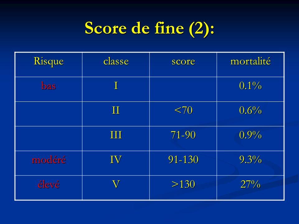 Score de fine (2): Risqueclassescoremortalité basI0.1% II<700.6% III71-900.9% modéréIV91-1309.3% élevéV>13027%